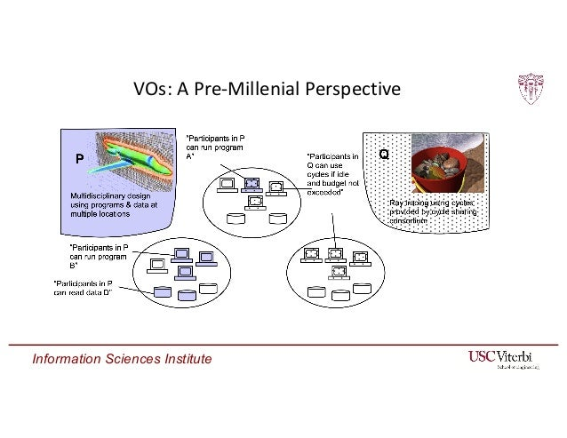 Information Sciences Institute VOs: A Pre-Millenial Perspective