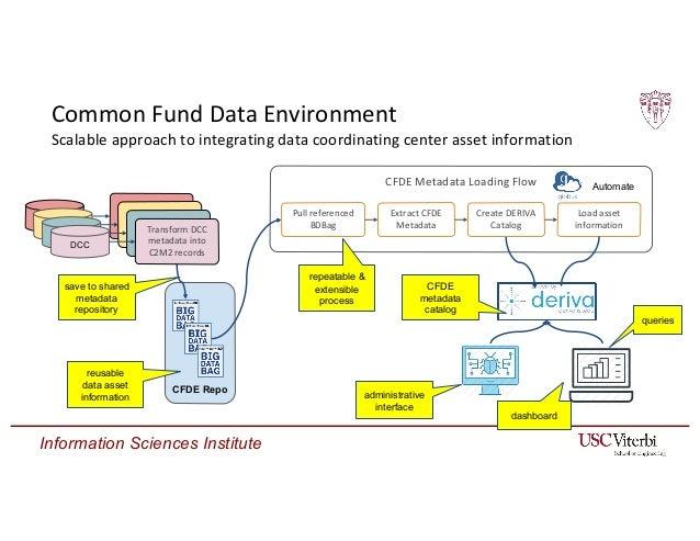 Information Sciences Institute CFDE Metadata Loading Flow CFDE Repo DCC Extract CFDE Metadata Pull referenced BDBag Create...