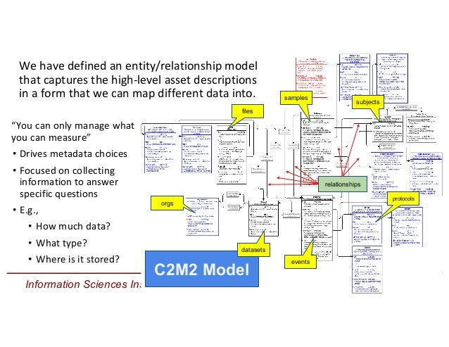 Information Sciences Institute C2M2 Model files datasets subjects orgs protocols events samples We have defined an entity/...