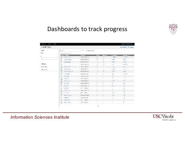 Information Sciences Institute Dashboards to track progress