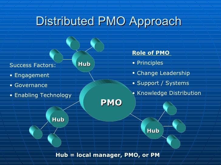 Distributed PMO Approach <ul><li>Success Factors: </li></ul><ul><li>Engagement </li></ul><ul><li>Governance </li></ul><ul>...