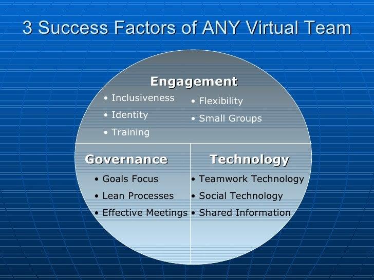3 Success Factors of ANY Virtual Team Engagement Governance Technology <ul><li>Inclusiveness </li></ul><ul><li>Identity </...