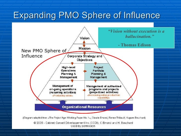 """"""" Vision without execution is a hallucination."""" - Thomas Edison Expanding PMO Sphere of Influence New PMO Sphere of Influe..."""