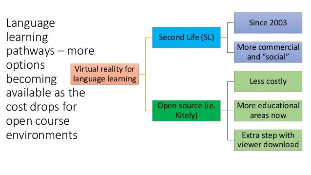Language learning pathways – more options becoming available as the cost drops for open course environments Virtual realit...