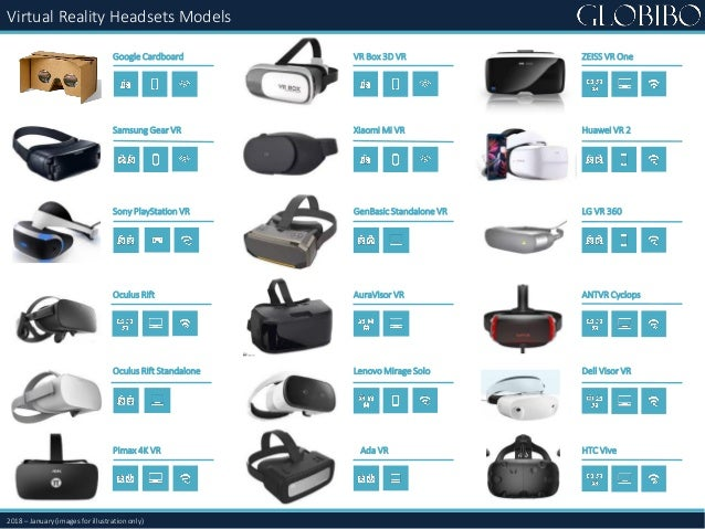 ZEISS VR One Huawei VR 2 LG VR 360 ANTVR Cyclops Dell Visor VR HTC Vive Google Cardboard Samsung Gear VR Sony PlayStation ...