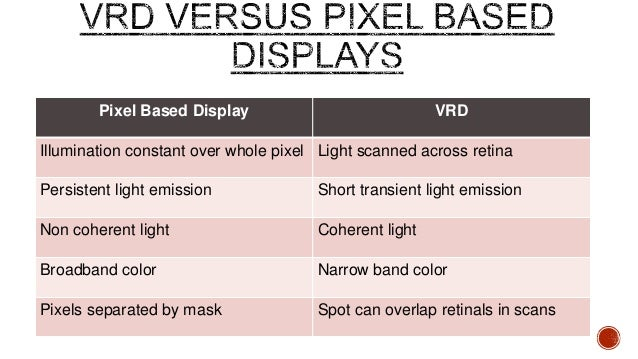 virtual retinal display The virtual retinal display market is segmented by application as military and aerospace, gaming, medical, engineering and others.