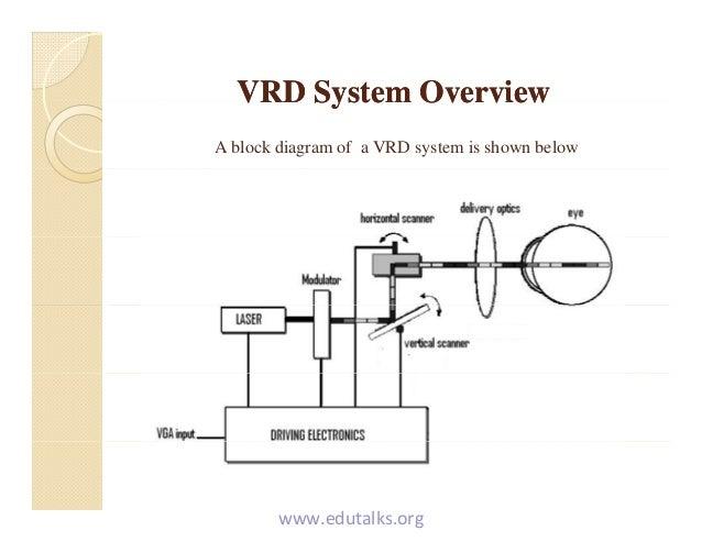 Virtual Retinal Display Diagram Trusted Wiring Diagram