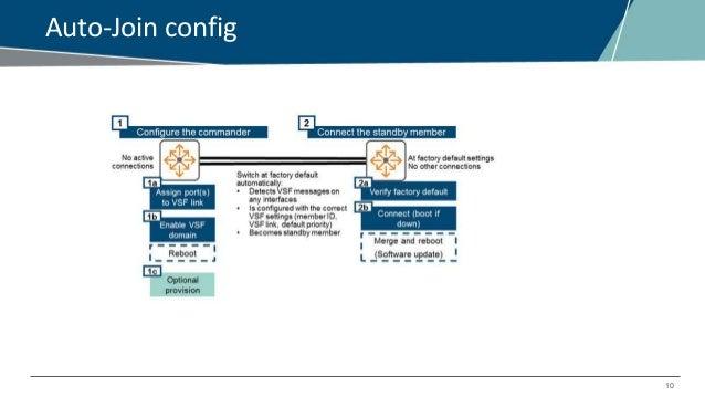 EMEA Airheads- Virtual Switching Framework- Aruba OS Switch