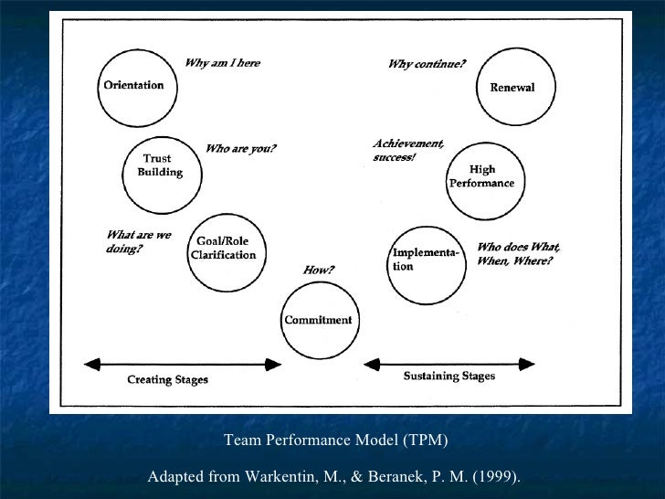 Team Performance Model (TPM)  Adapted from Warkentin, M., & Beranek, P. M. (1999).