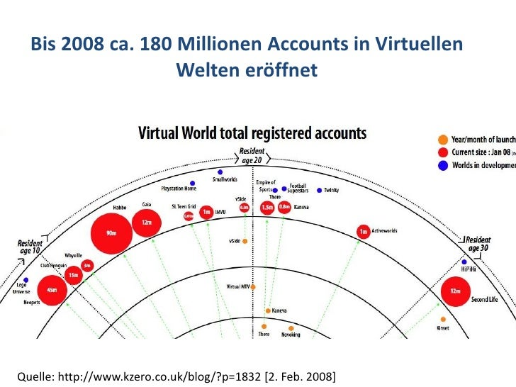 Dr. Benjamin Jörissen – www.joerissen.name       Bis 2008 ca. 180 Millionen Accounts in Virtuellen                    Welt...
