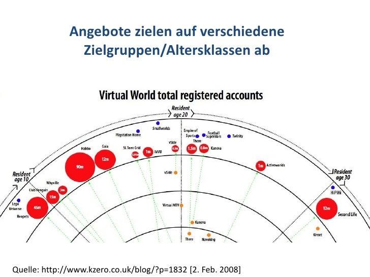 Dr. Benjamin Jörissen – www.joerissen.name                   Angebote zielen auf verschiedene                 Zielgruppen/...