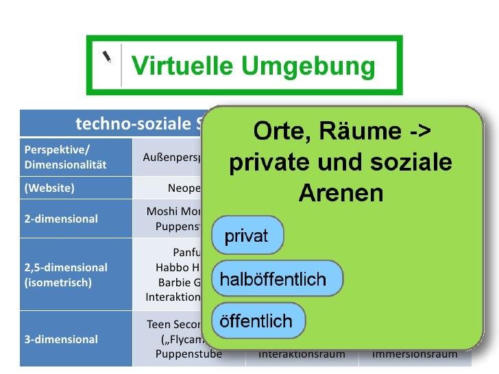 Dr. Benjamin Jörissen – www.joerissen.name                 techno-soziale Situierung: Grundcharakter Perspektive/         ...