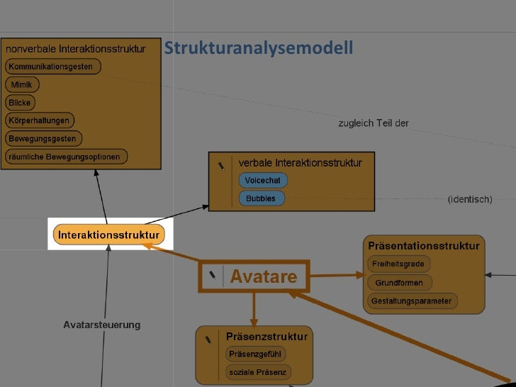 Dr. Benjamin Jörissen – www.joerissen.name     Strukturanalysemodell