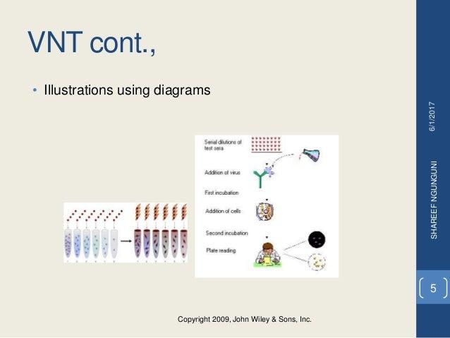 VNT cont., • Illustrations using diagrams Copyright 2009, John Wiley & Sons, Inc. Copyright 2009, John Wiley & Sons, Inc. ...