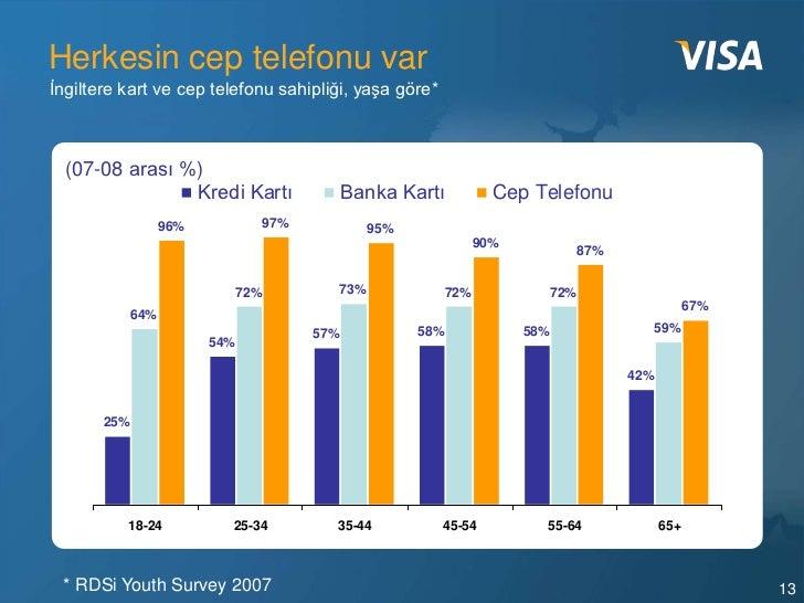 Herkesin cep telefonu varİngiltere kart ve cep telefonu sahipliği, yaşa göre*  (07-08 arası %)                Kredi Kartı ...