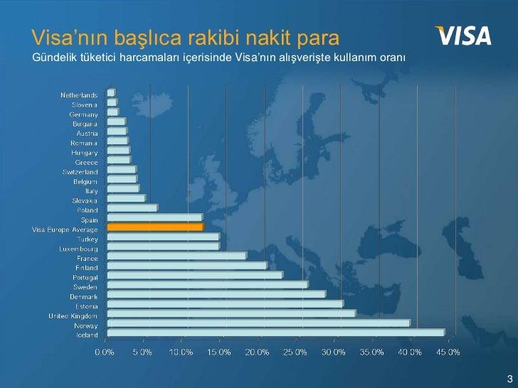 Visa'nın başlıca rakibi nakit paraGündelik tüketici harcamaları içerisinde Visa'nın alışverişte kullanım oranı            ...