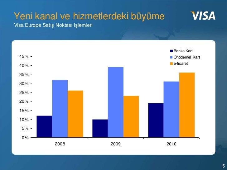 Yeni kanal ve hizmetlerdeki büyümeVisa Europe Satış Noktası işlemleri                                               Banka ...
