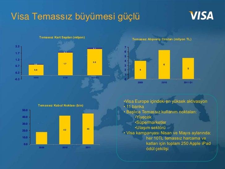 Visa Temassız büyümesi güçlü                     Temassız Kart Sayıları (milyon)                                          ...