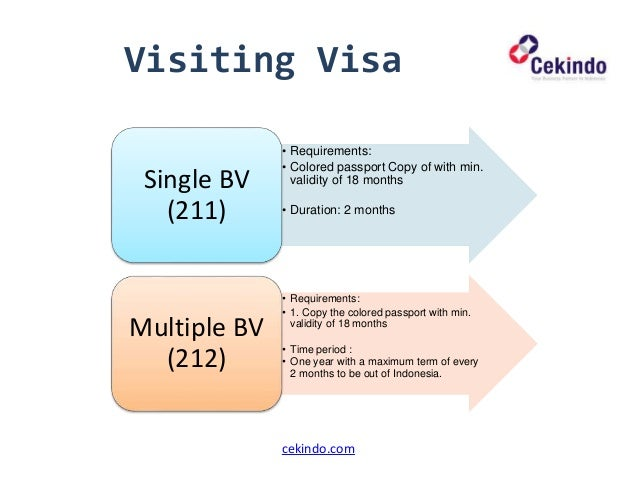 Visiting Indonesia : Visa Application Procedure