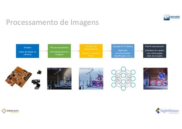 Processamento deImagens Entrada (base de dados ou câmera) Entrada (base de dados ou câmera) Pré-processamento (Processame...