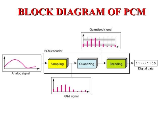 PULSE CODE MODULATION PDF DOWNLOAD