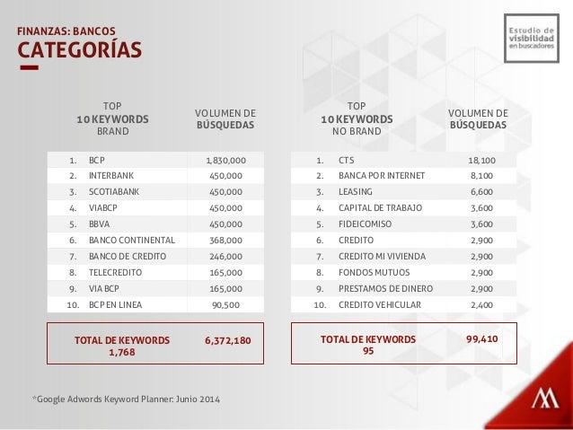 BCP 57% BBVA 15% Scotiabank 14% Interbank 12% Banco Financiero 1% BIF 1% FINANZAS: BANCOS PORCENTAJE DE BÚSQUEDAS BRAND