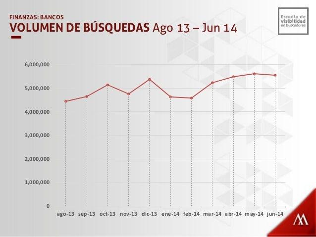 FINANZAS: BANCOS PORCENTAJE DE BÚSQUEDAS NO BRAND Servicios 34% Créditos/Présta mos 32% Generales 17% Tarjetas 7% Pagos 4%...