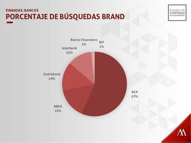 48% 21% 16% 11% 10% 4% 52% 79% 84% 89% 90% 96% 0% 10% 20% 30% 40% 50% 60% 70% 80% 90% 100% Visibilidad Posibilidad de Crec...