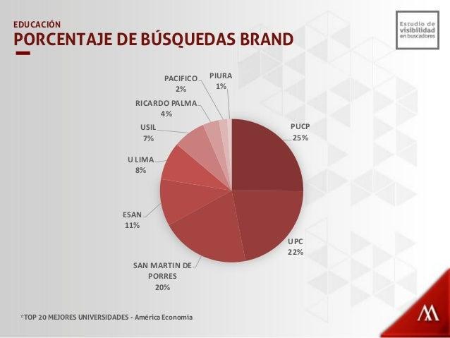EDUCACIÓN VISIBILIDAD – NO BRAND TOP 20 PREGRADO *TOP 20 MEJORES UNIVERSIDADES - América Economía 16% 13% 11% 8% 6% 6% 6% ...
