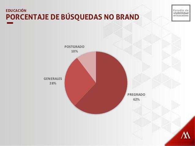 EDUCACIÓN VISIBILIDAD – NO BRAND TOP 20 POSTGRADO *TOP 20 MEJORES UNIVERSIDADES - América Economía 40% 35% 31% 23% 19% 15%...
