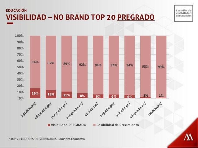 EDUCACIÓN VISIBILIDAD – NO BRAND TOP 20 GENERALES *TOP 20 MEJORES UNIVERSIDADES - América Economía 55% 8% 8% 6% 3% 3% 2% 1...