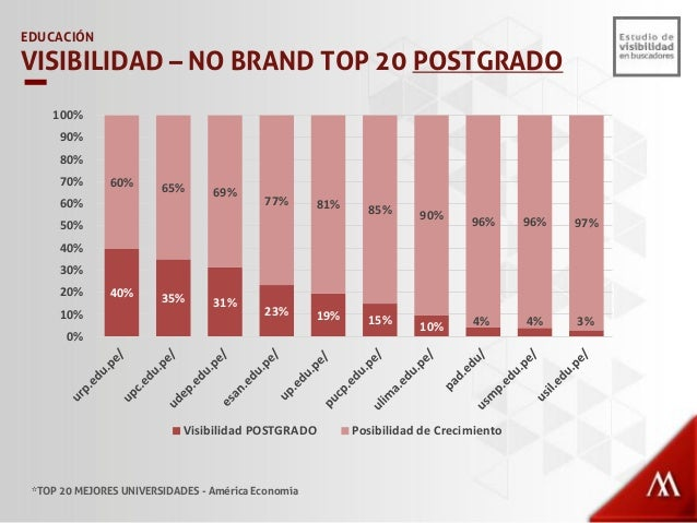 CESAR VALLEJO 37% ALAS PERUANAS 33% UTP 17% INCA GARCILASO DE LA VEGA 13% EDUCACIÓN PORCENTAJE DE BÚSQUEDAS BRAND *TOP 21-...