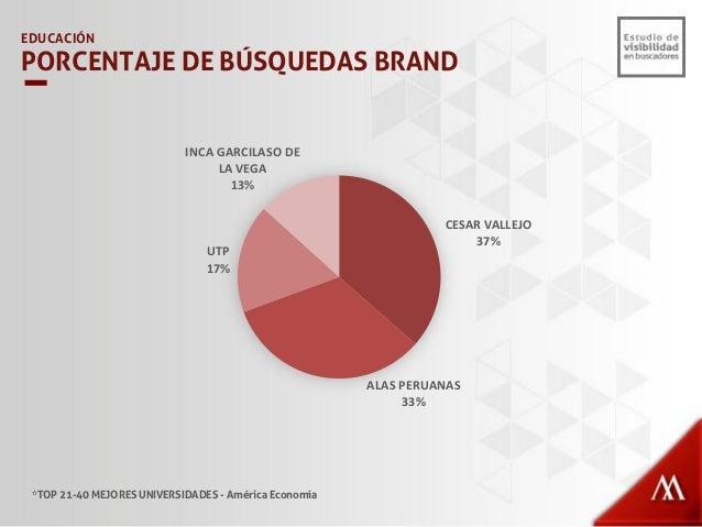 5% 3% 1% 0% 95% 97% 99% 100% 0% 10% 20% 30% 40% 50% 60% 70% 80% 90% 100% uap.edu.pe/ utp.edu.pe/ uigv.edu.pe/ ucv.edu.pe/ ...