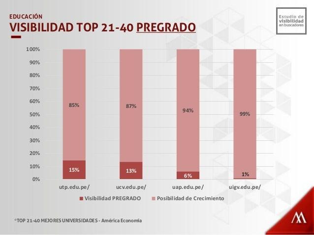 12% 8% 7% 3% 88% 92% 93% 97% 0% 10% 20% 30% 40% 50% 60% 70% 80% 90% 100% uap.edu.pe/ utp.edu.pe/ uigv.edu.pe/ ucv.edu.pe/ ...