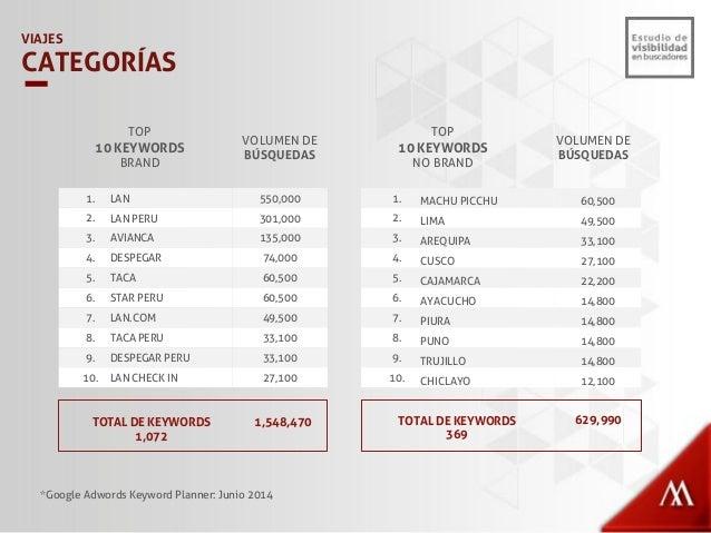 LAN 71% TACA/AVIANCA 17% DESPEGAR 7% STAR PERU 5% VIAJES PORCENTAJE DE BÚSQUEDAS BRAND