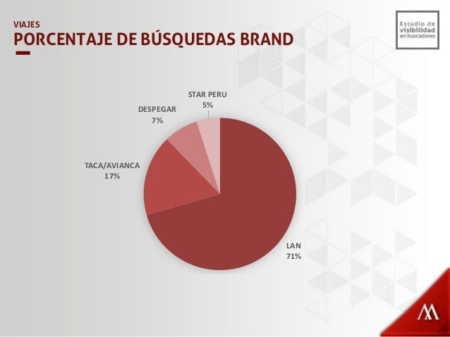 VIAJES VISIBILIDAD TOTAL – KEYWORDS NO BRAND 16% 10% 5% 0% 84% 90% 95% 100% 0% 10% 20% 30% 40% 50% 60% 70% 80% 90% 100% de...