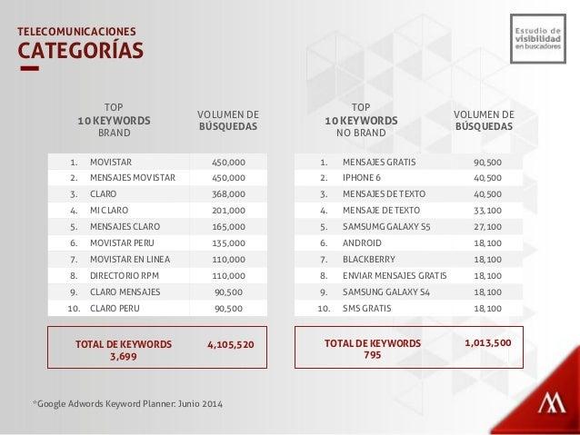 Movistar 57% Claro 39% Nextel 4% . TELECOMUNICACIONES PORCENTAJE DE BÚSQUEDAS BRAND