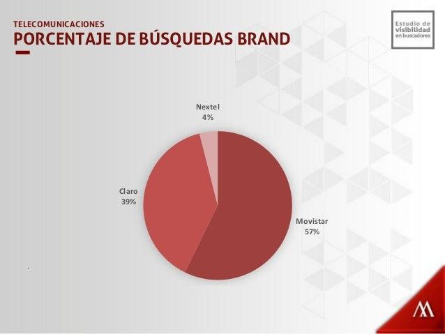 Nokia 20% Samsung 19% Apple 14% Blackberry 12% Sony 12% Motorola 11% LG 7% Otros 5% . TELECOMUNICACIONES PORCENTAJE DE BÚS...