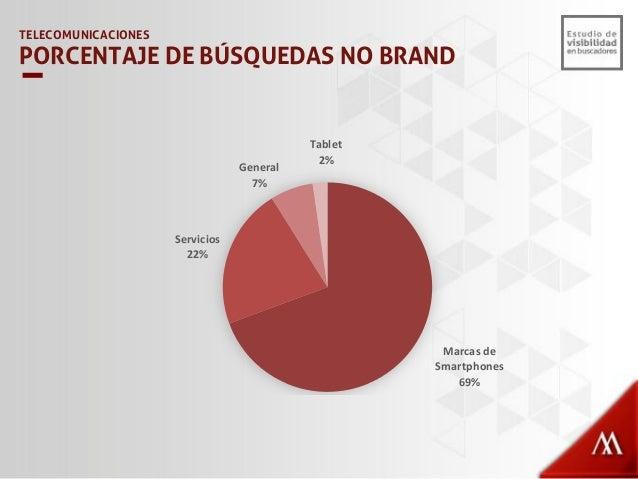 29% 3% 1% 71% 97% 99% 0% 10% 20% 30% 40% 50% 60% 70% 80% 90% 100% movistar.com.pe/ claro.com.pe/ nextel.com.pe/ Visibilida...