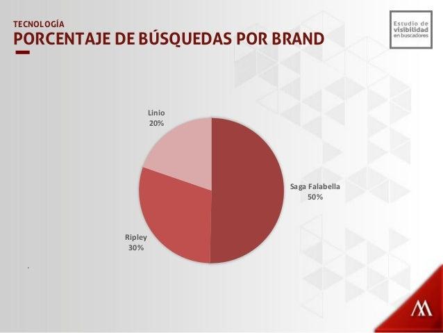 12% 11% 9% 88% 89% 91% 0% 10% 20% 30% 40% 50% 60% 70% 80% 90% 100% ripley.com.pe/ linio.com.pe/ falabella.com.pe/ Visibili...