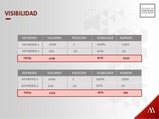 Visibilidad en buscadores Perú 2014