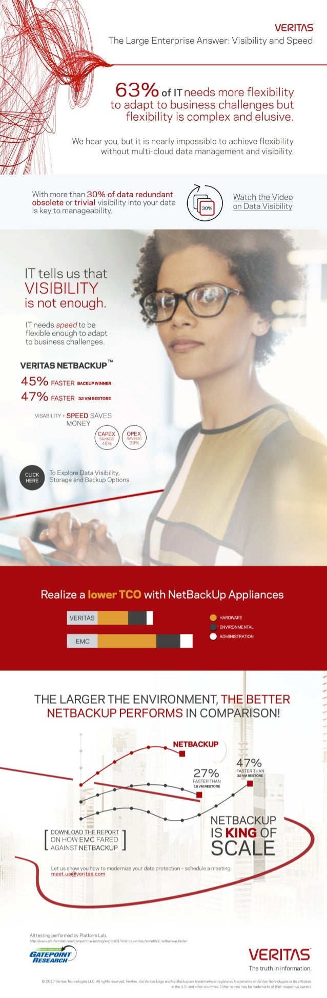Visibility and Speed with NetBackup