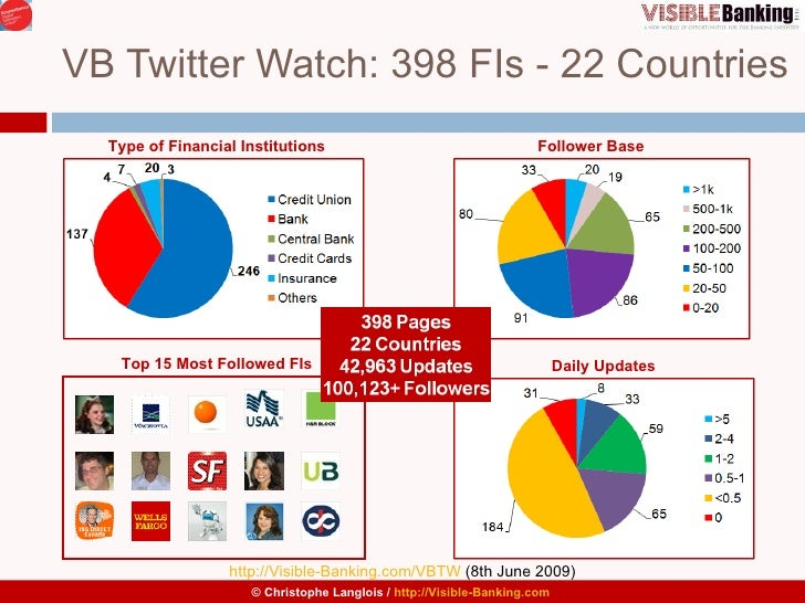 VB Twitter Watch: 398 FIs - 22 Countries Daily Updates Follower Base Type of Financial Institutions Top 15 Most Followed F...