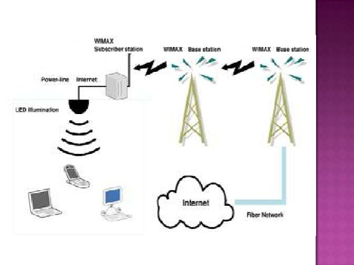 visible light communication vlc li fi technology Li-fi technology: data transmission through to visible light communication (vlc) to as visible light communication (vlc)the term li-fi has been.
