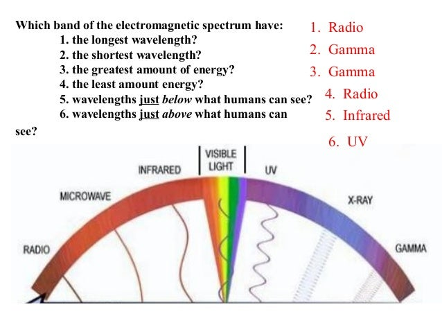 Which band of the electromagnetic spectrum have: 1. the longest wavelength? 2. the shortest wavelength? 3. the greatest am...