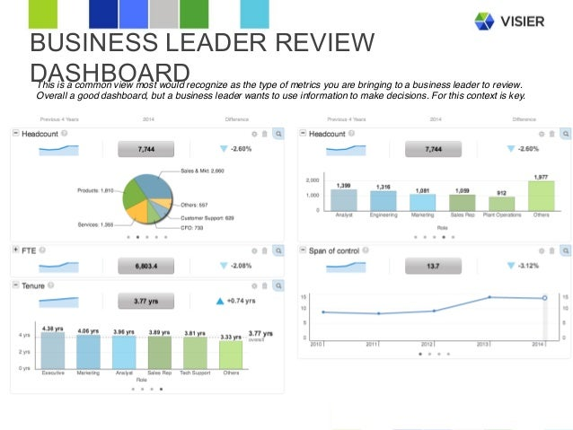 The Top Hr Stories To Tell With Data: Templates That Wow Business Lea…