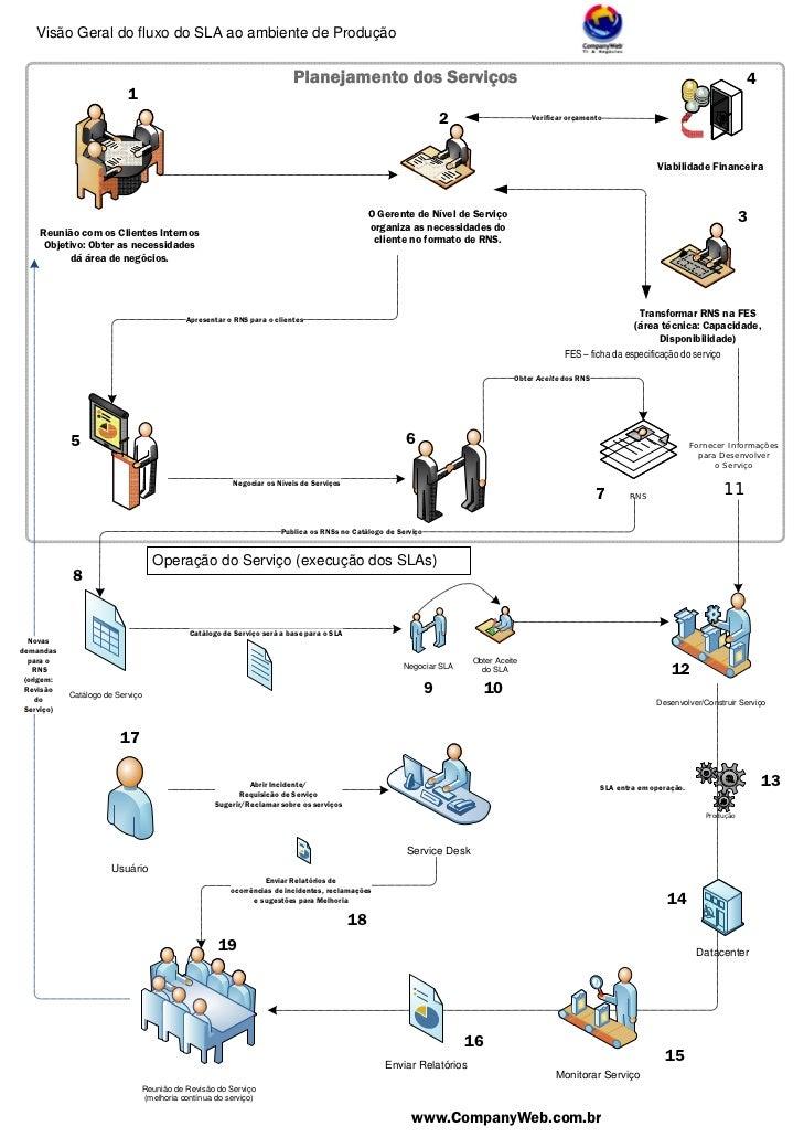 Visão Geral do fluxo do SLA ao ambiente de Produção                                                                       ...