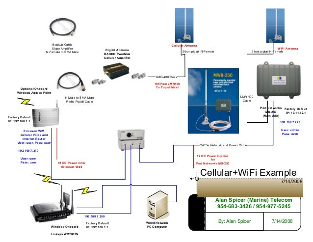 Visio Example Wi Fi And Cellular