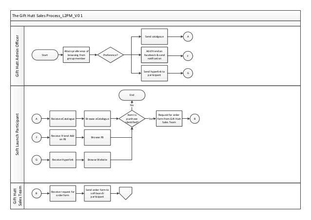 Staff Training Tools Process Documentation - Process documentation tools