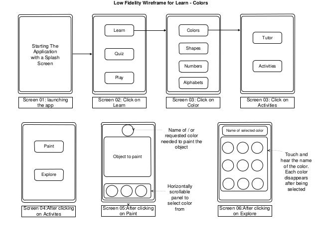 Low FidelityWireframe 01 (learn-colors)